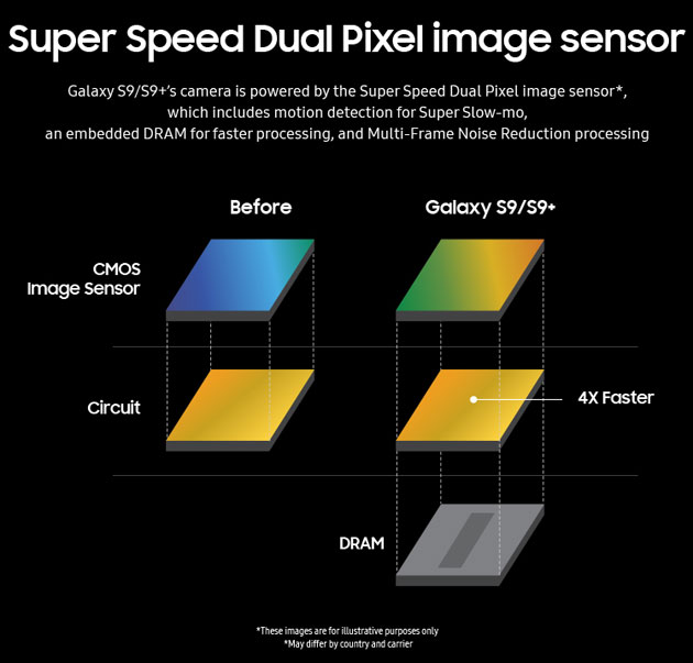 Sensor obrazu Super Speed Dual Pixel